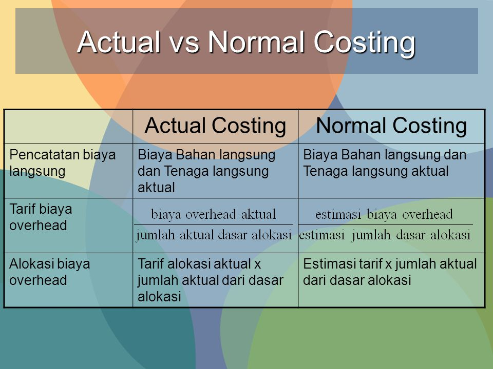 Actual vs Normal Costing