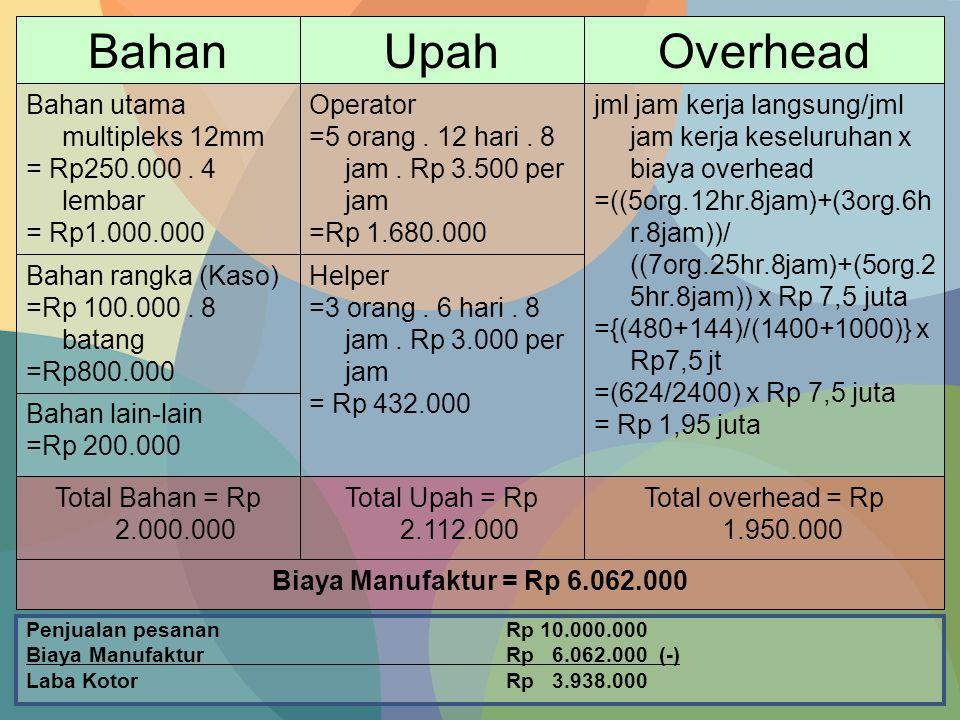 Bahan Upah Overhead Bahan utama multipleks 12mm = Rp250.000 . 4 lembar