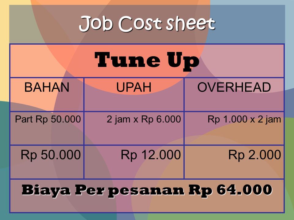 Tune Up Job Cost sheet Biaya Per pesanan Rp 64.000 BAHAN UPAH OVERHEAD
