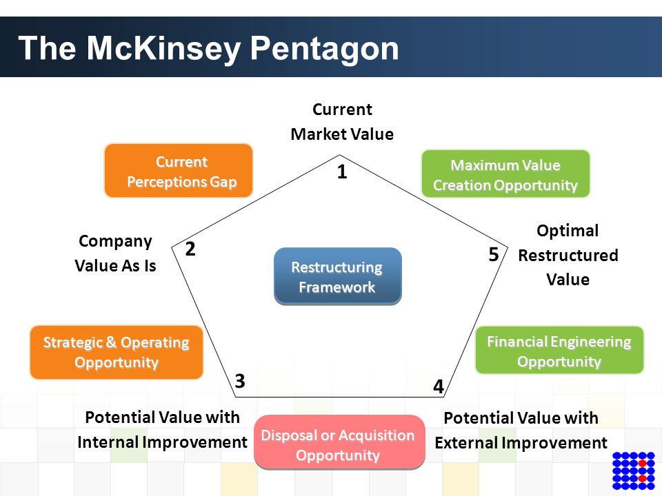 The McKinsey Pentagon 1 2 5 3 4 Current Market Value Optimal Company