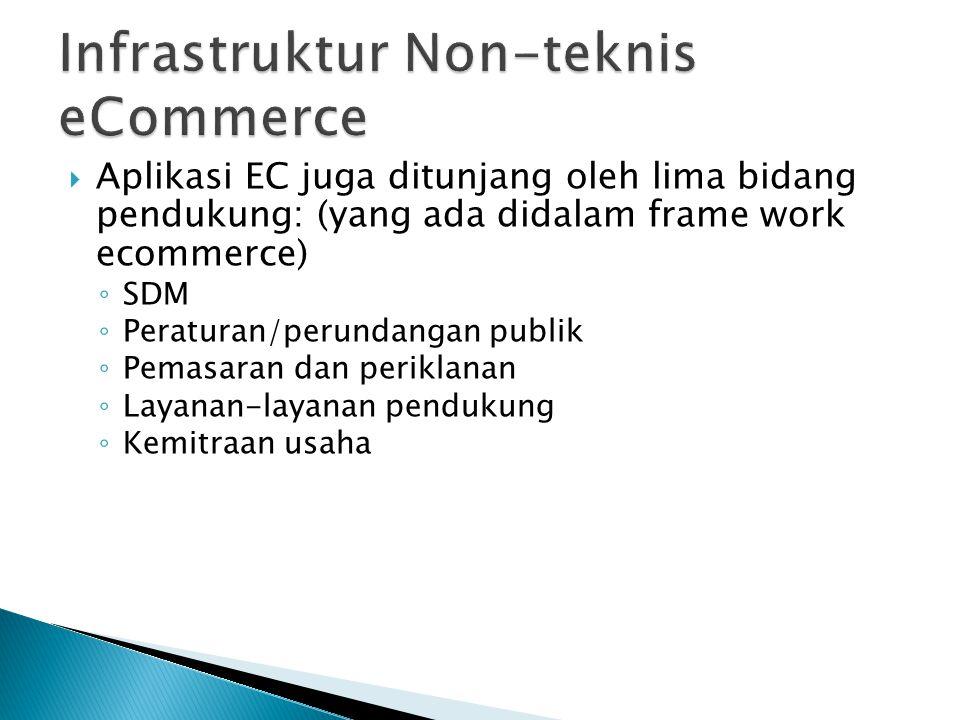 Infrastruktur Non-teknis eCommerce