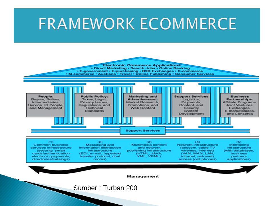 FRAMEWORK ECOMMERCE Sumber : Turban 200