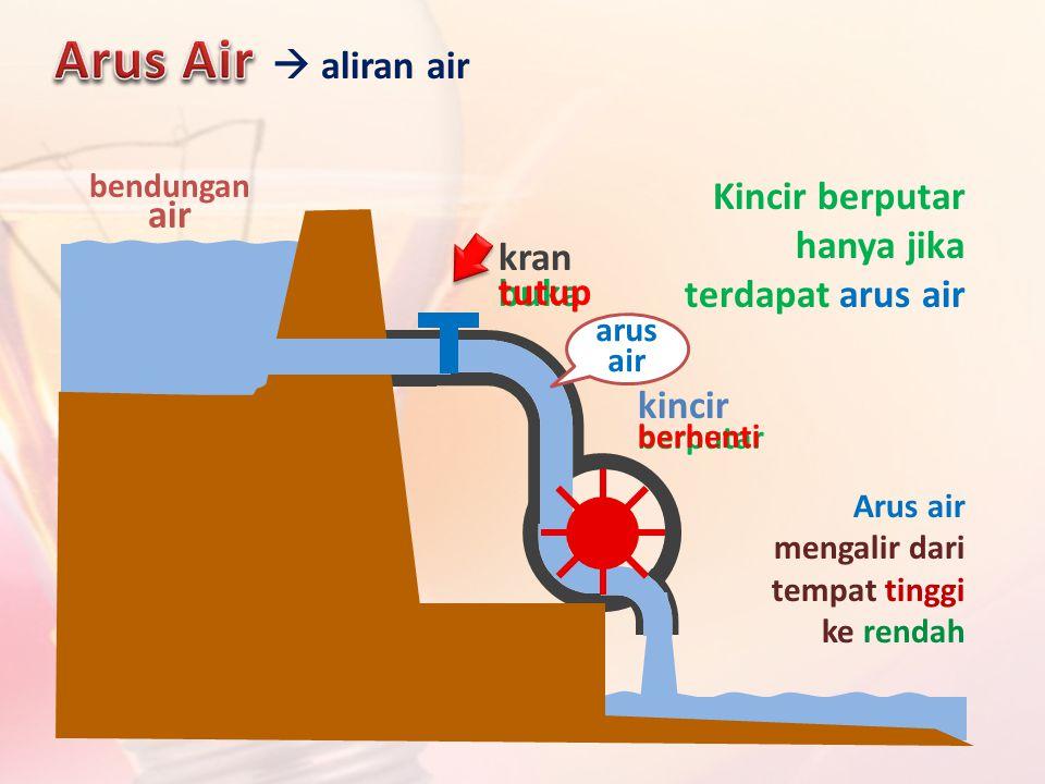 Arus Air  aliran air Kincir berputar hanya jika terdapat arus air