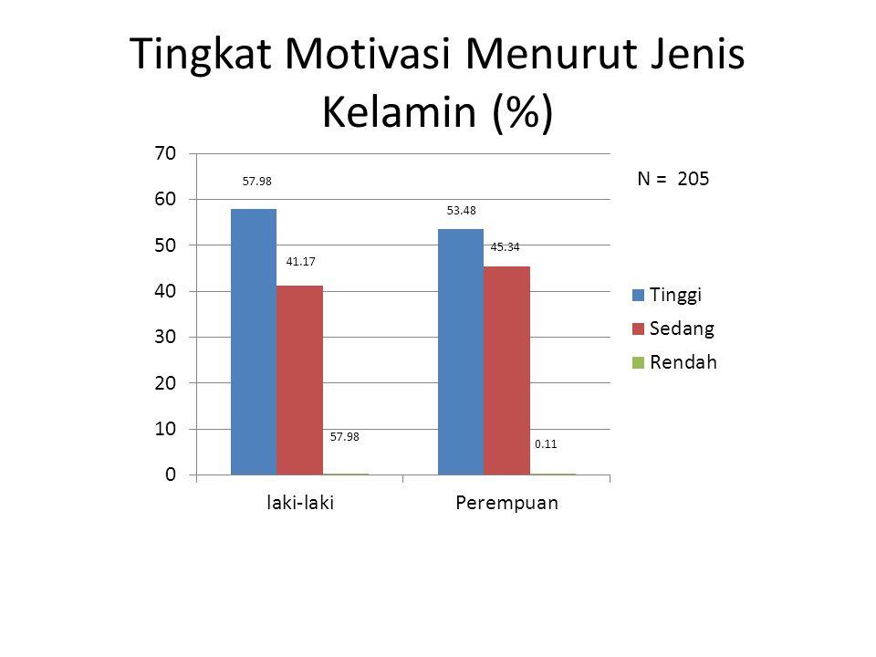 Tingkat Motivasi Menurut Jenis Kelamin (%)