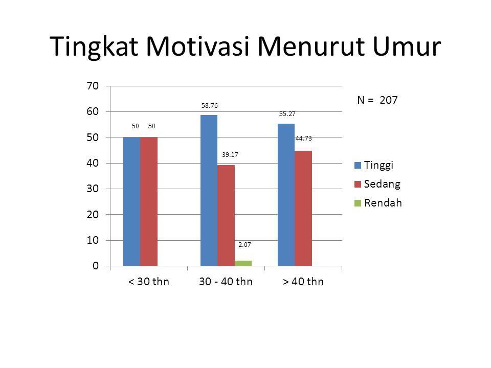 Tingkat Motivasi Menurut Umur