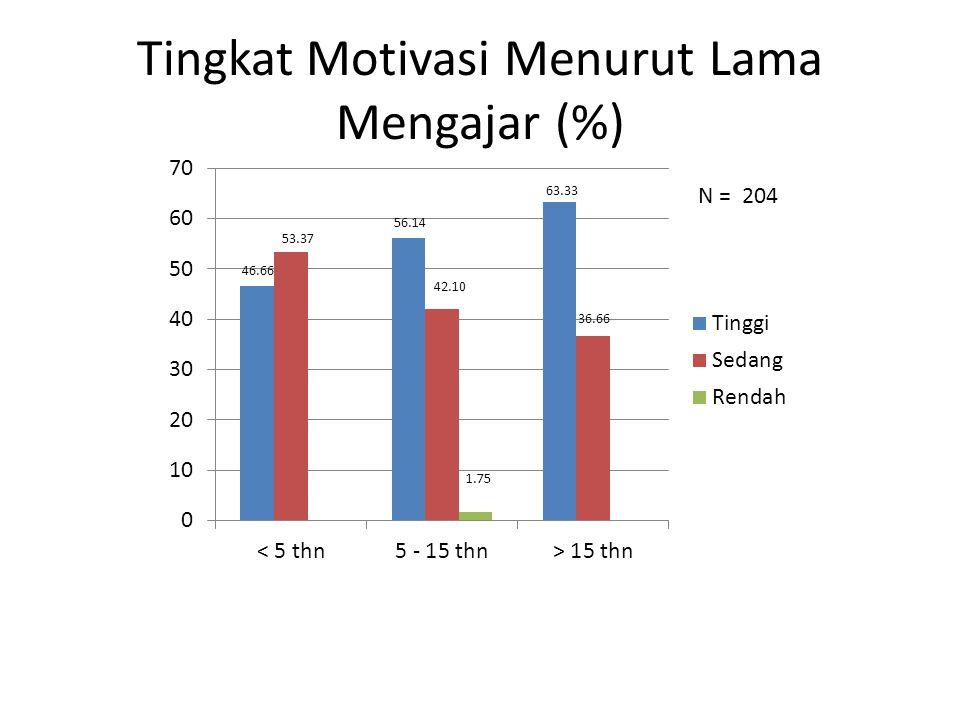 Tingkat Motivasi Menurut Lama Mengajar (%)