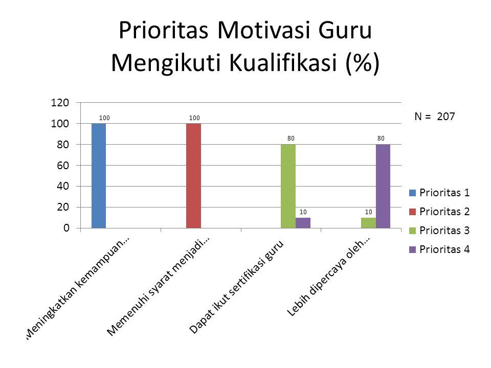 Prioritas Motivasi Guru Mengikuti Kualifikasi (%)