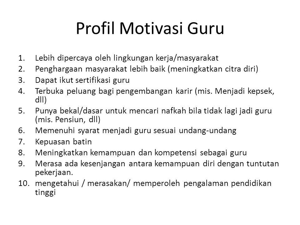 Profil Motivasi Guru Lebih dipercaya oleh lingkungan kerja/masyarakat