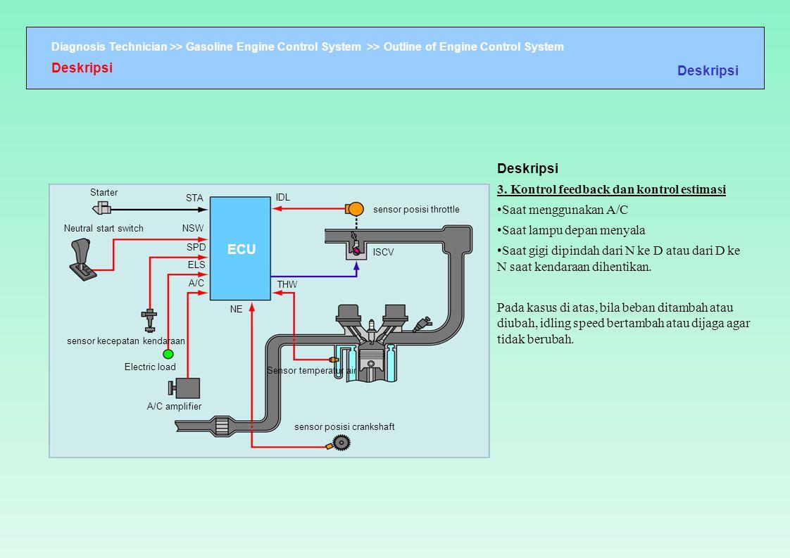 3. Kontrol feedback dan kontrol estimasi Saat menggunakan A/C