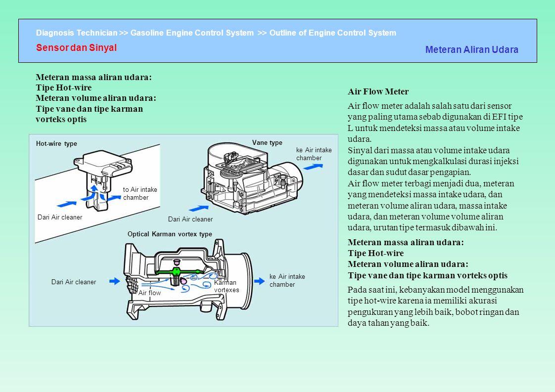 Sensor dan Sinyal Meteran Aliran Udara