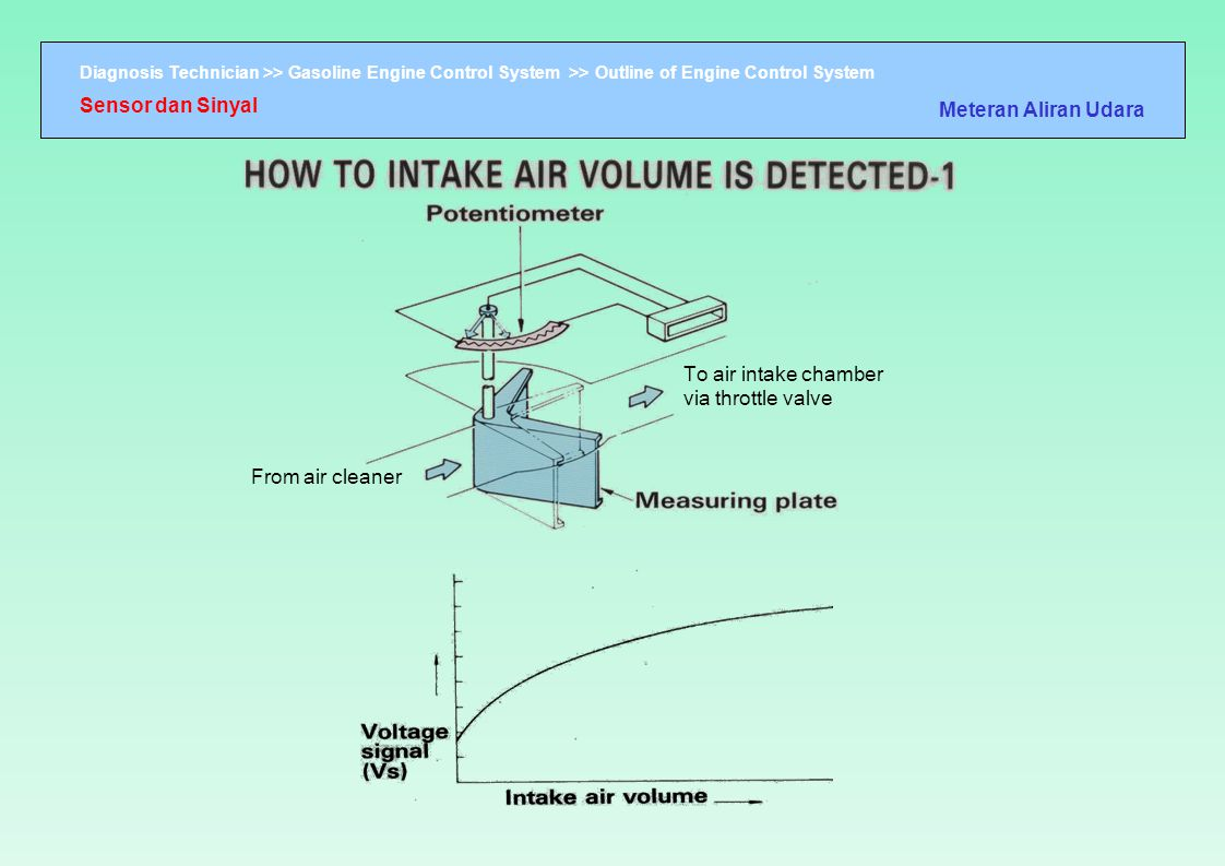 To air intake chamber via throttle valve