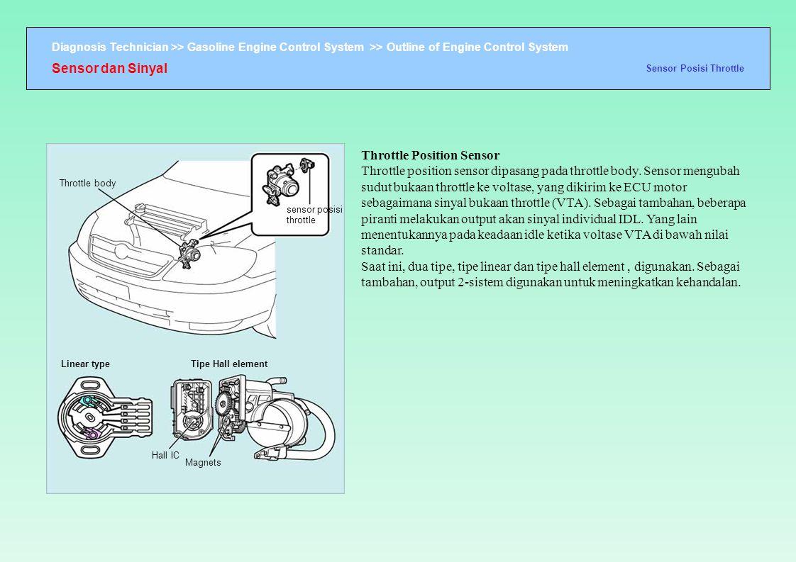 Sensor dan Sinyal Sensor Posisi Throttle.