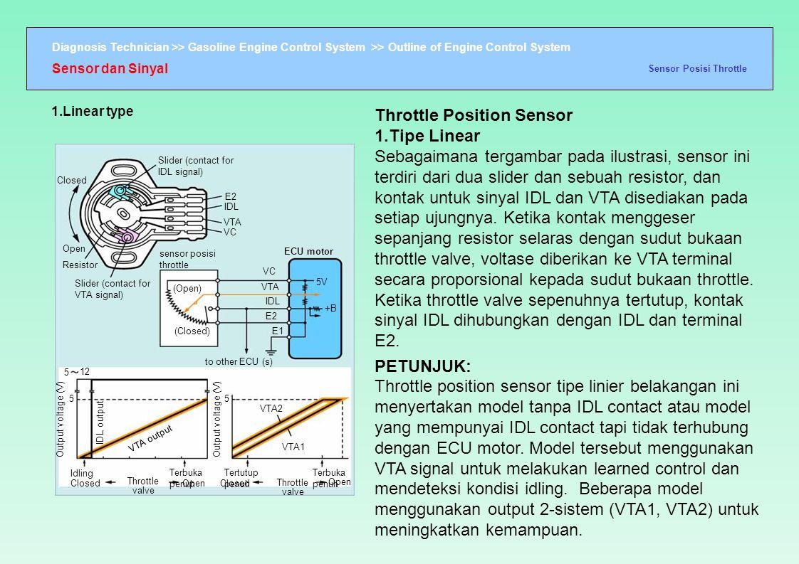 Sensor dan Sinyal Sensor Posisi Throttle. 1.Linear type.