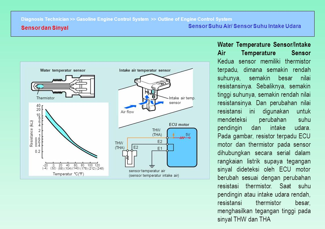 Sensor Suhu Air/ Sensor Suhu Intake Udara