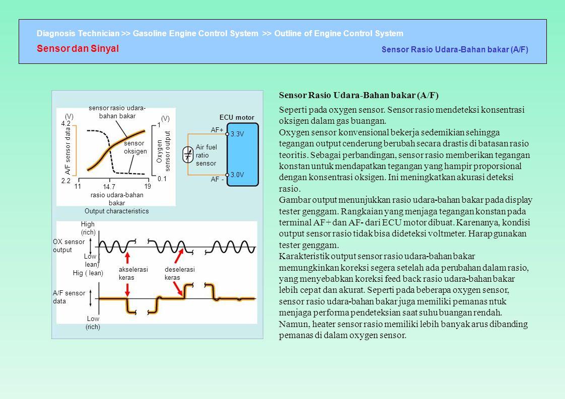 Sensor Rasio Udara-Bahan bakar (A/F)