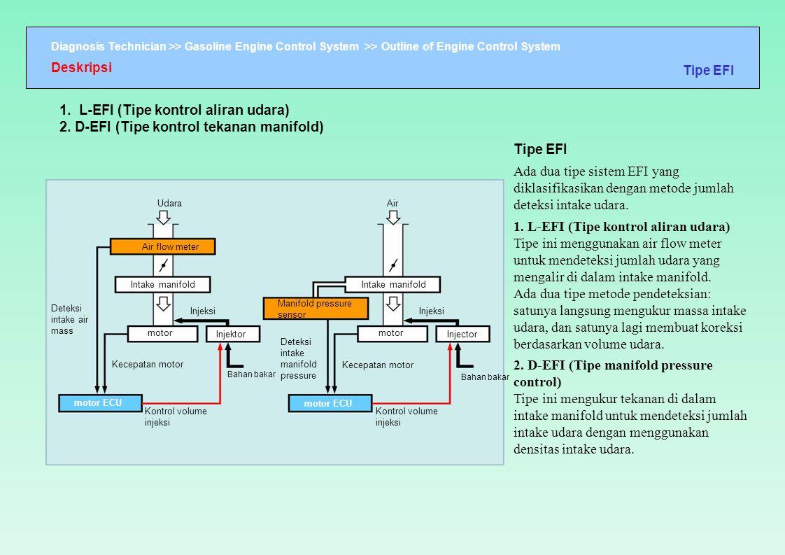 Deskripsi Tipe EFI. 1. L-EFI (Tipe kontrol aliran udara) 2. D-EFI (Tipe kontrol tekanan manifold)
