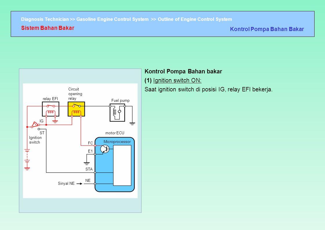 Kontrol Pompa Bahan bakar (1) Ignition switch ON: