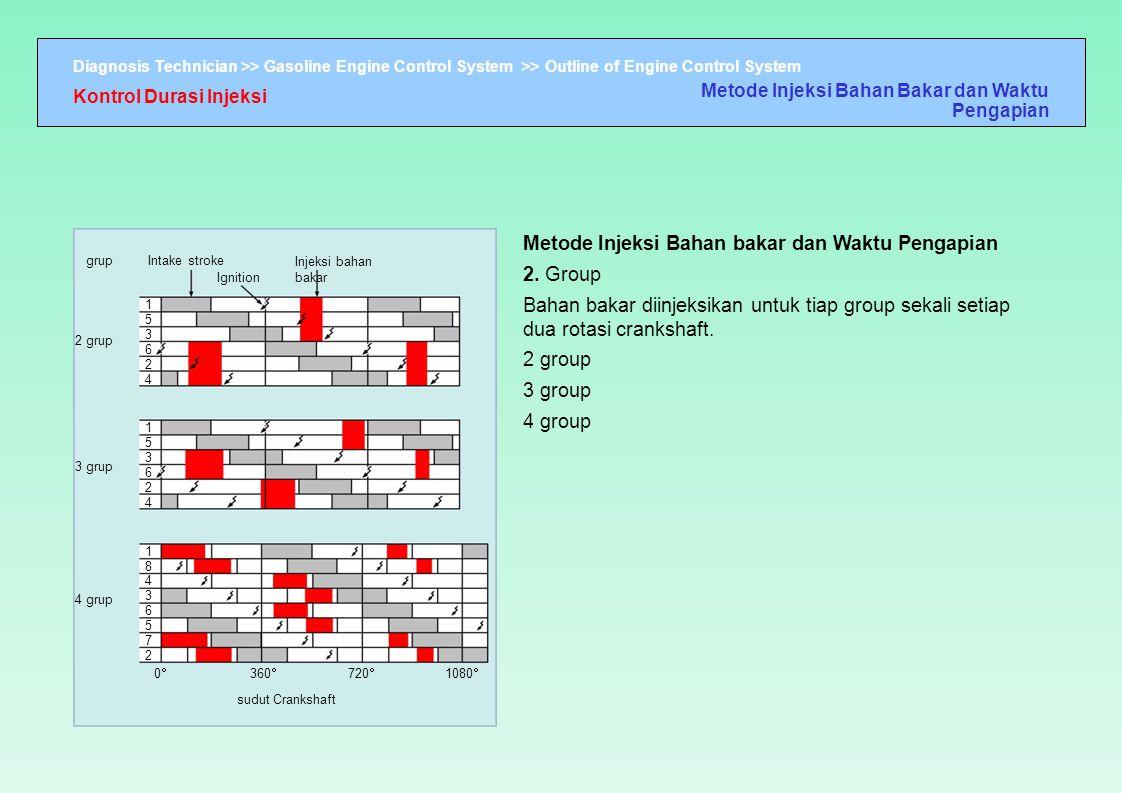 Metode Injeksi Bahan bakar dan Waktu Pengapian 2. Group