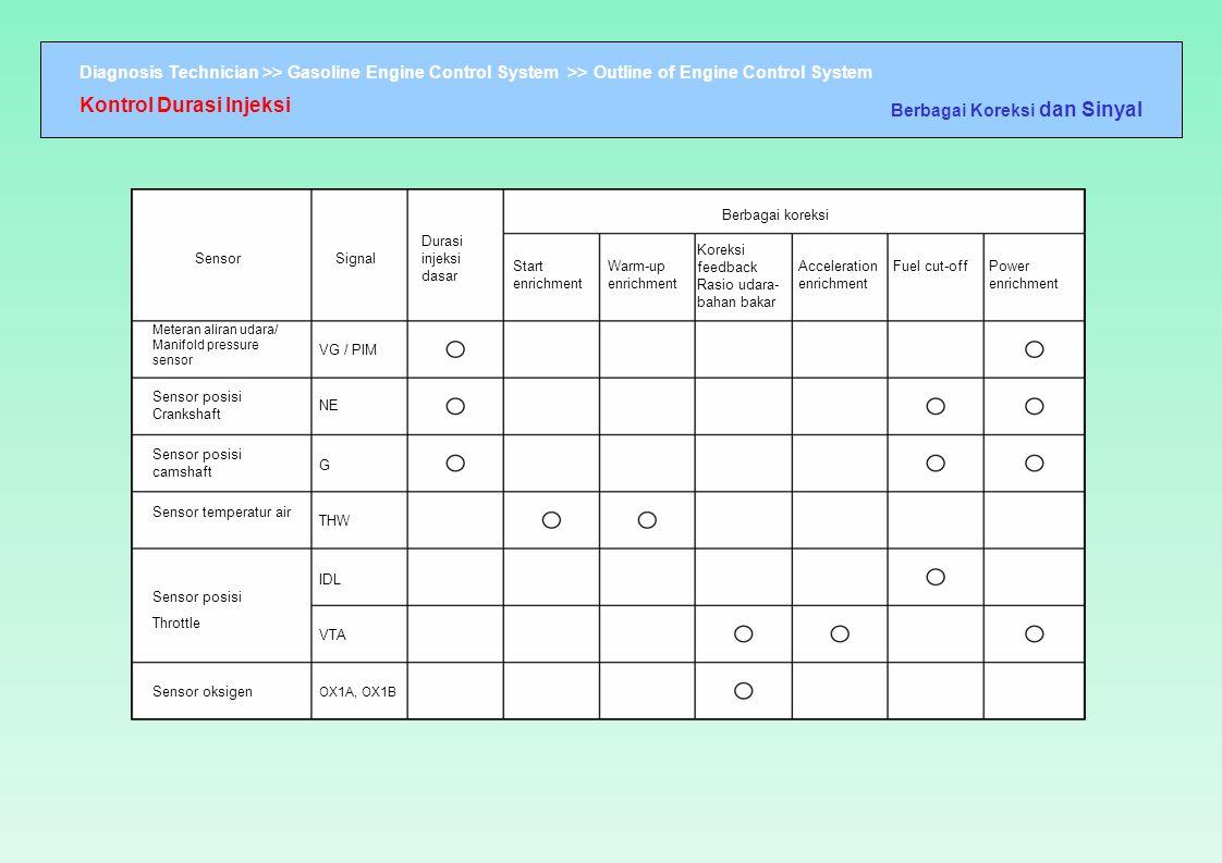Kontrol Durasi Injeksi
