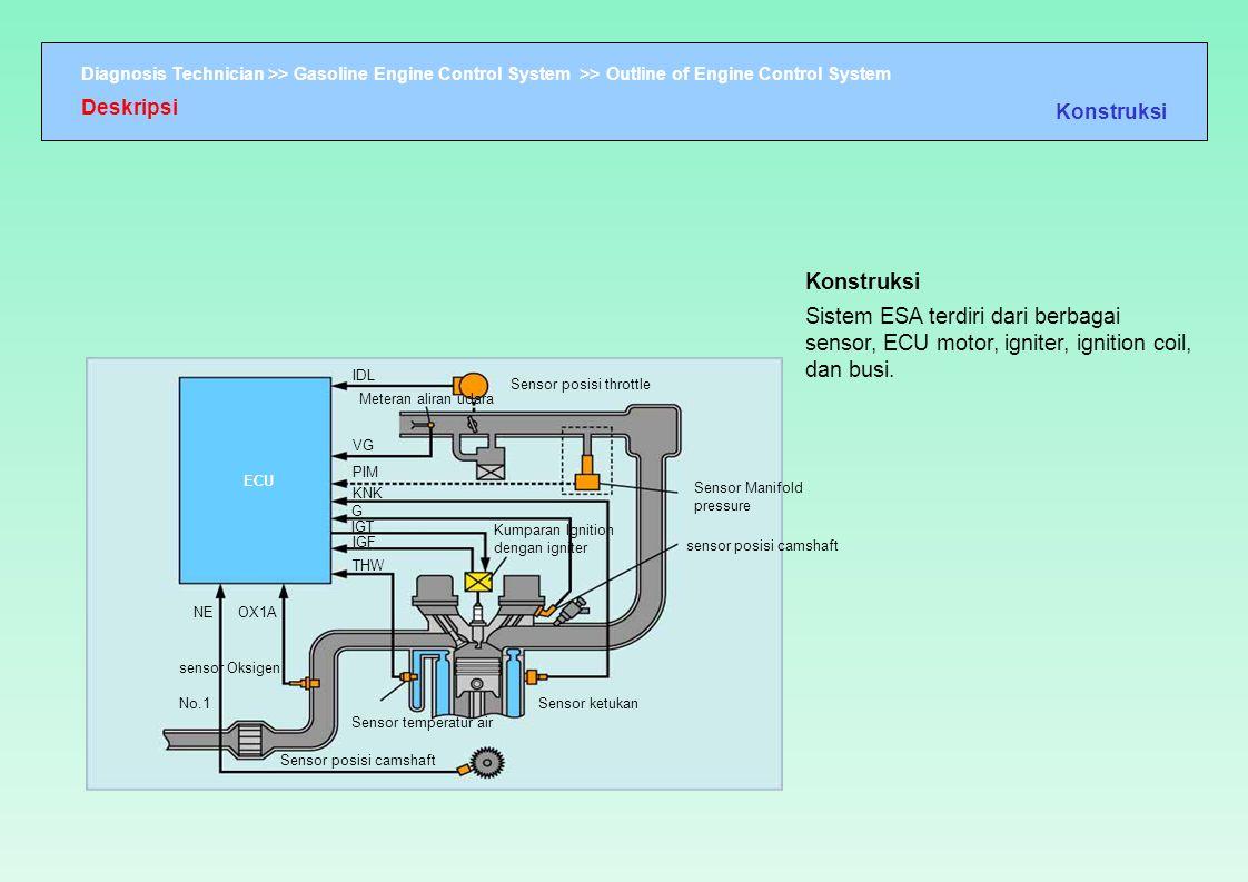 Deskripsi Konstruksi. Konstruksi. Sistem ESA terdiri dari berbagai sensor, ECU motor, igniter, ignition coil, dan busi.