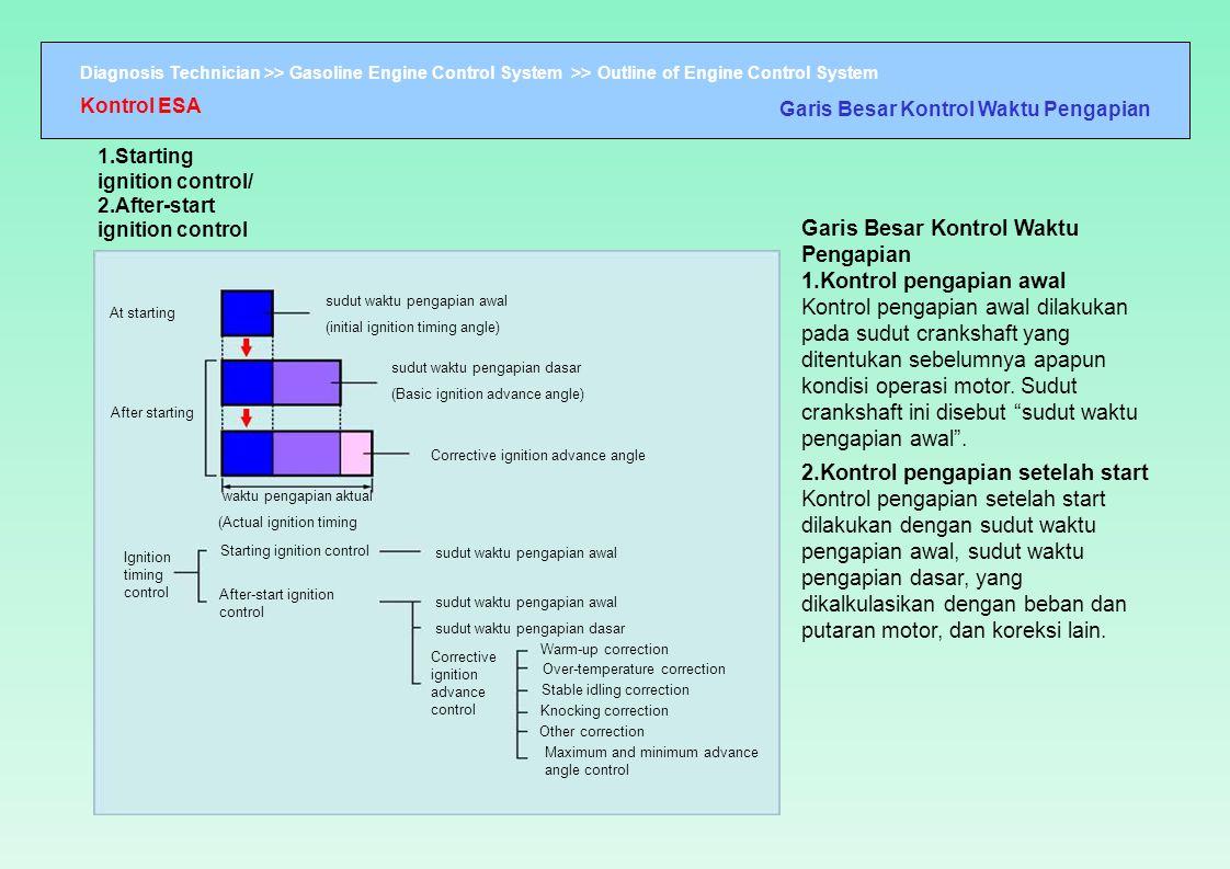 Kontrol ESA Garis Besar Kontrol Waktu Pengapian. 1.Starting ignition control/ 2.After-start ignition control.