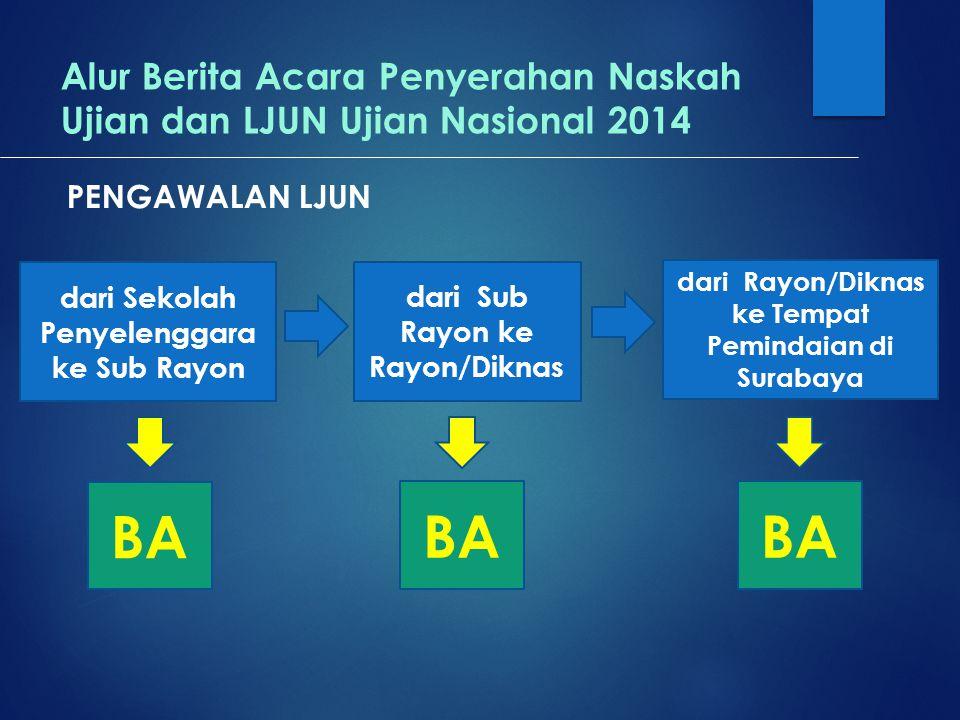 Alur Berita Acara Penyerahan Naskah Ujian dan LJUN Ujian Nasional 2014