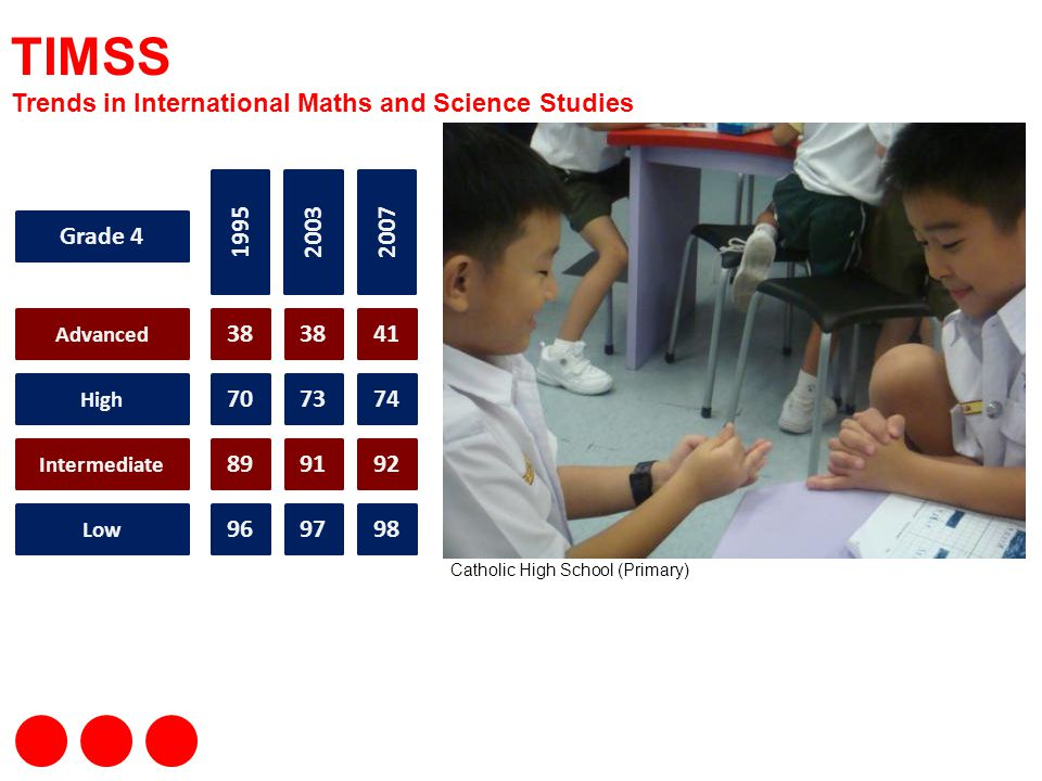 TIMSS Trends in International Maths and Science Studies 1995 2003 2007