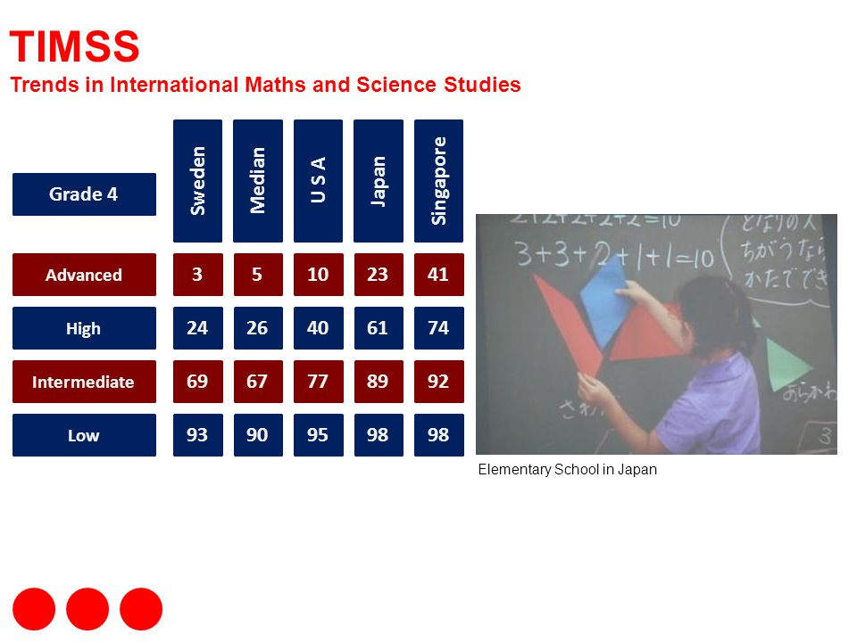 TIMSS Trends in International Maths and Science Studies Sweden Median