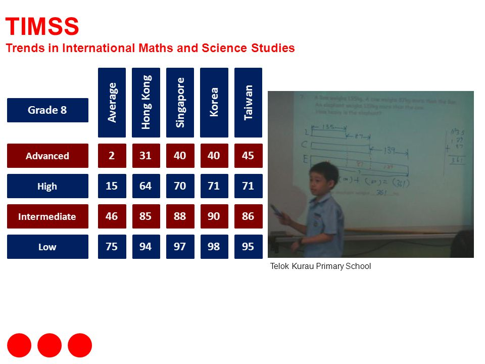 TIMSS Trends in International Maths and Science Studies Average