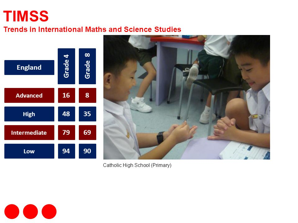 TIMSS Trends in International Maths and Science Studies Grade 4