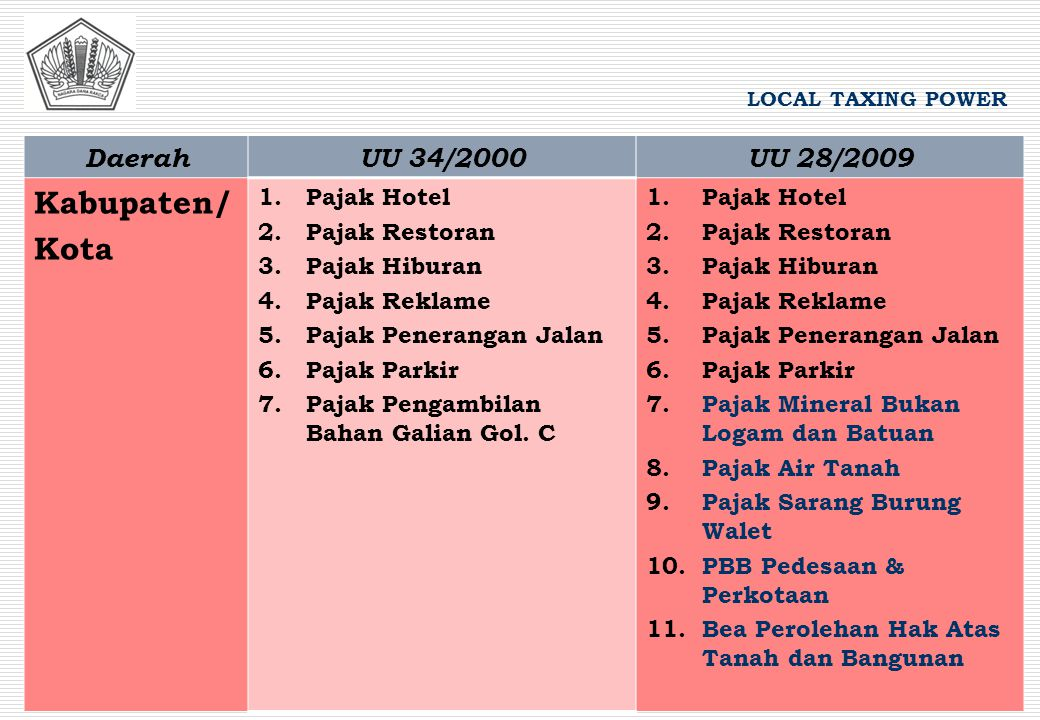Kabupaten/ Kota Daerah UU 34/2000 UU 28/2009 1. Pajak Hotel