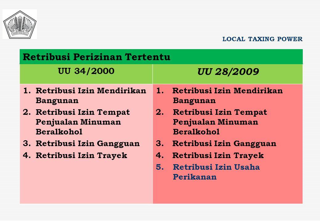 Retribusi Perizinan Tertentu UU 28/2009