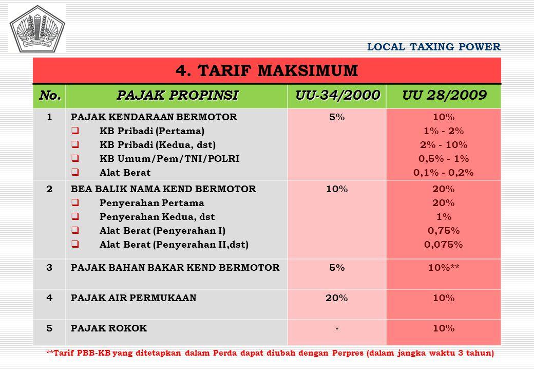4. TARIF MAKSIMUM No. PAJAK PROPINSI UU-34/2000 UU 28/2009