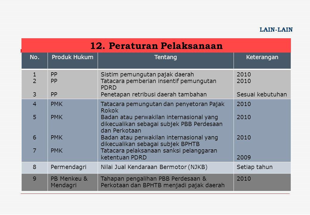 12. Peraturan Pelaksanaan