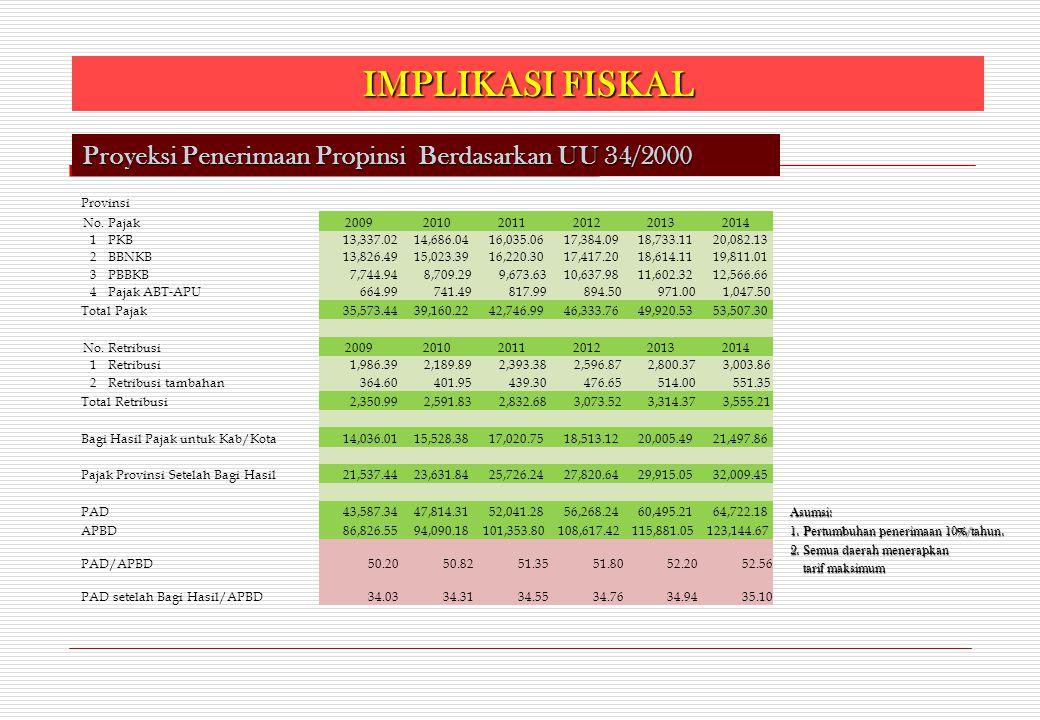 IMPLIKASI FISKAL Proyeksi Penerimaan Propinsi Berdasarkan UU 34/2000