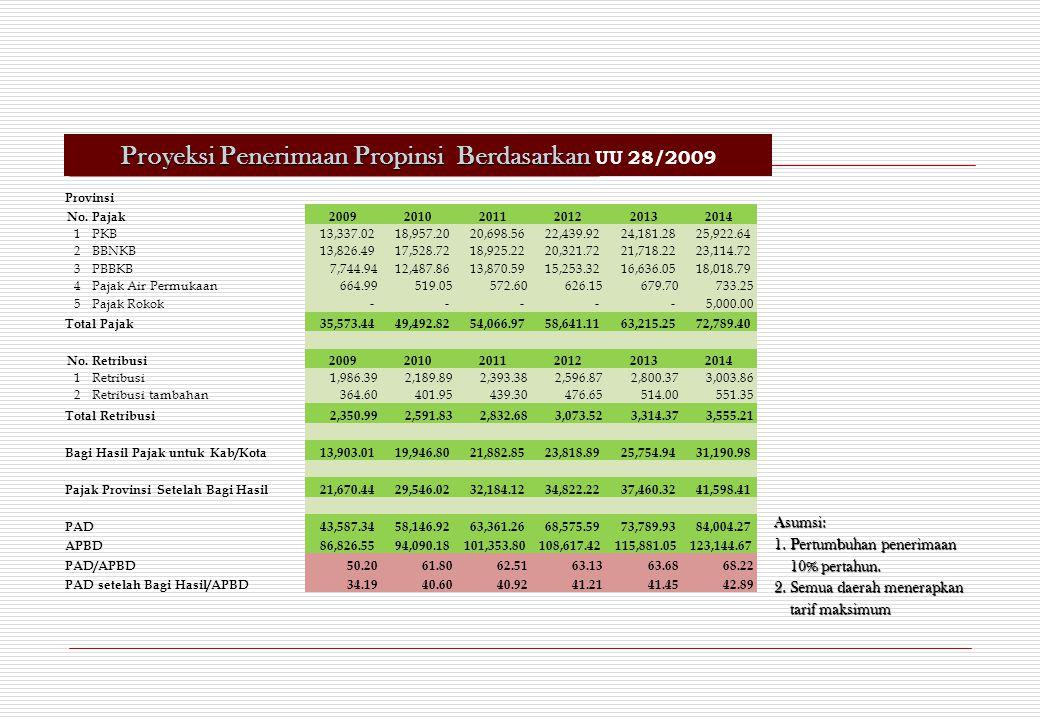 Proyeksi Penerimaan Propinsi Berdasarkan UU 28/2009