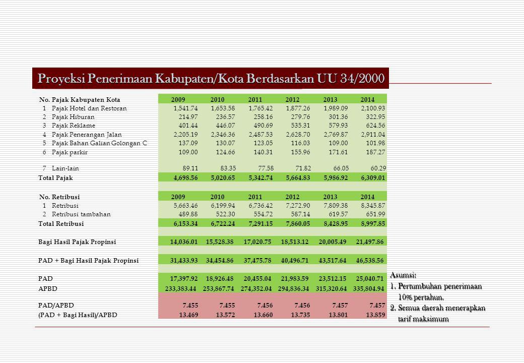 Proyeksi Penerimaan Kabupaten/Kota Berdasarkan UU 34/2000