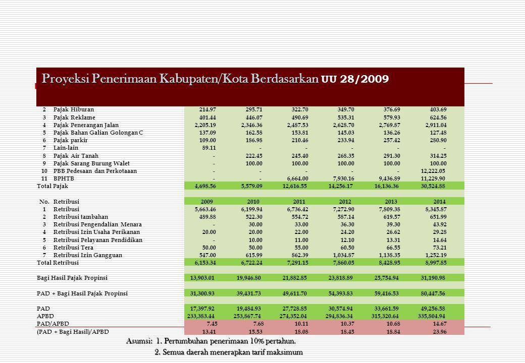 Proyeksi Penerimaan Kabupaten/Kota Berdasarkan UU 28/2009