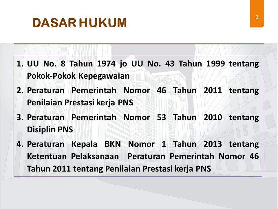 DASAR HUKUM UU No. 8 Tahun 1974 jo UU No. 43 Tahun 1999 tentang Pokok-Pokok Kepegawaian.
