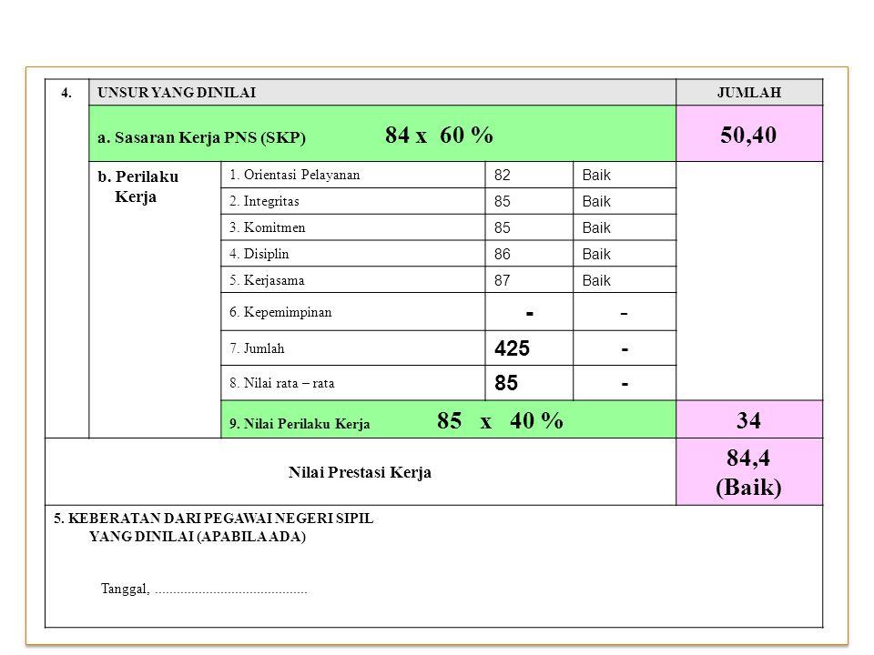 50,40 - 34 84,4 (Baik) 425 a. Sasaran Kerja PNS (SKP) 84 x 60 %