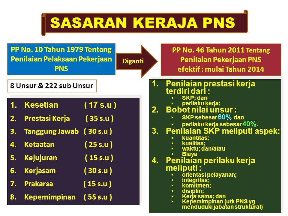 SASARAN KERAJA PNS PP No. 10 Tahun 1979 Tentang Penilaian Pelaksaan Pekerjaan PNS. PP No. 46 Tahun 2011 Tentang Penilaian Pekerjaan PNS.