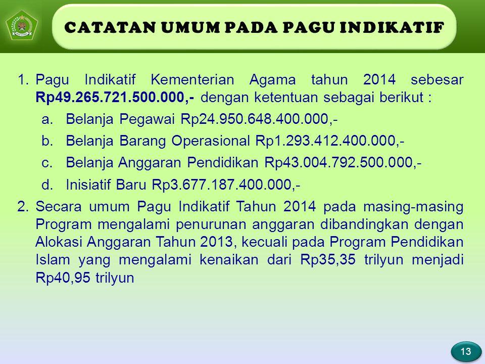 Implementasi Kurikulum 2013 1.501.771.000 3 Kenaikan Volume BOS MA *