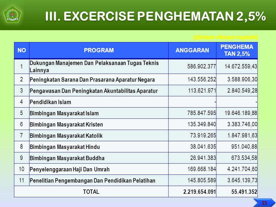 III. EXCERCISE PENGHEMATAN 2,5%