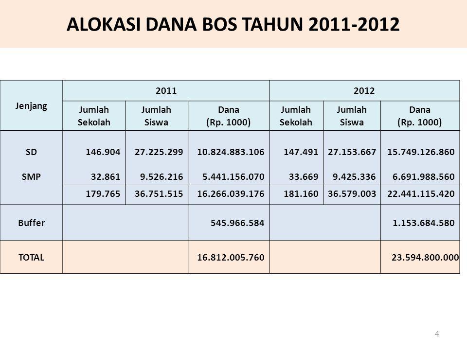 ALOKASI DANA BOS TAHUN 2011-2012