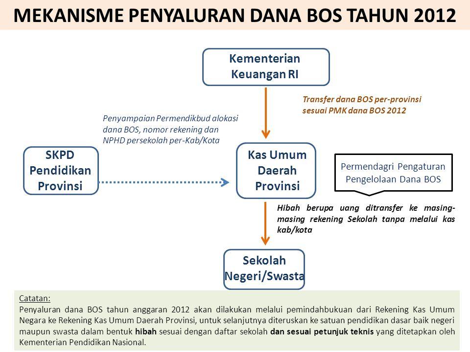 MEKANISME PENYALURAN DANA BOS TAHUN 2012 SKPD Pendidikan Provinsi
