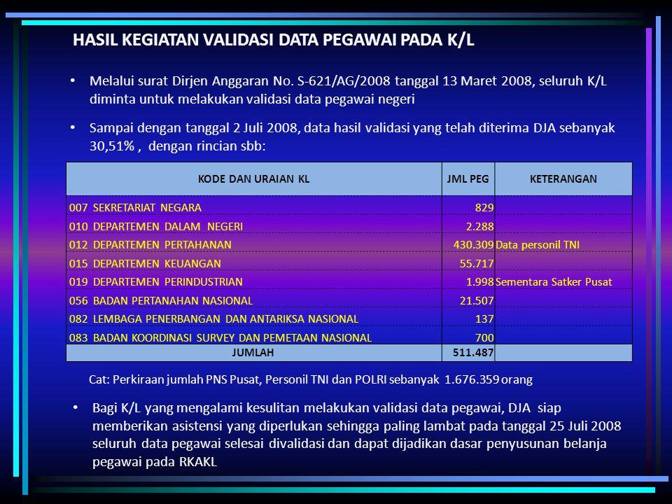 HASIL KEGIATAN VALIDASI DATA PEGAWAI PADA K/L