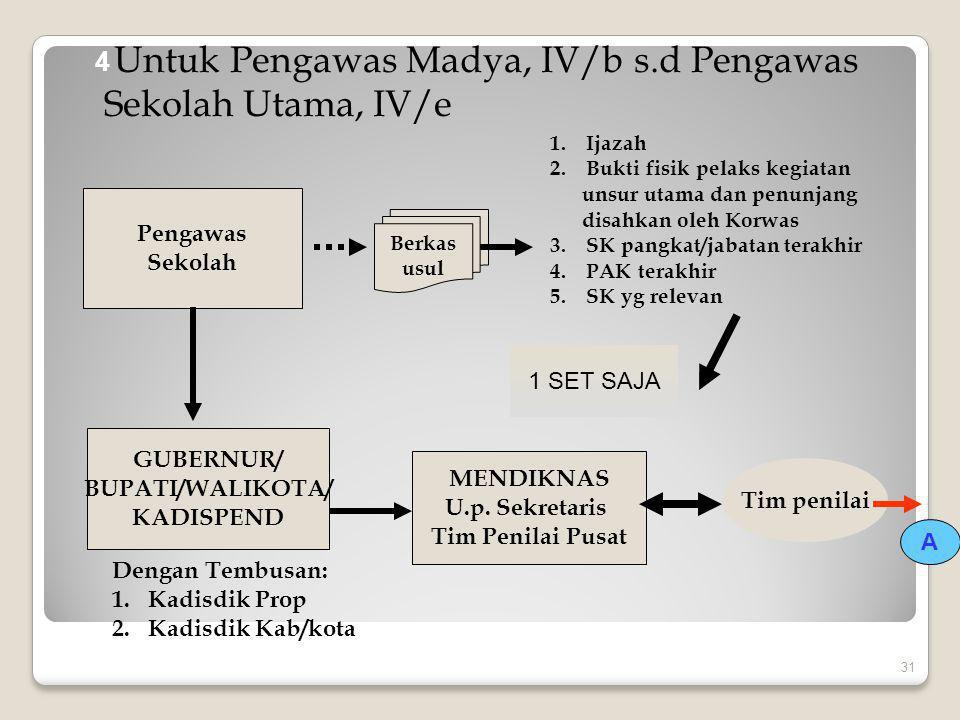 Untuk Pengawas Madya, IV/b s.d Pengawas Sekolah Utama, IV/e