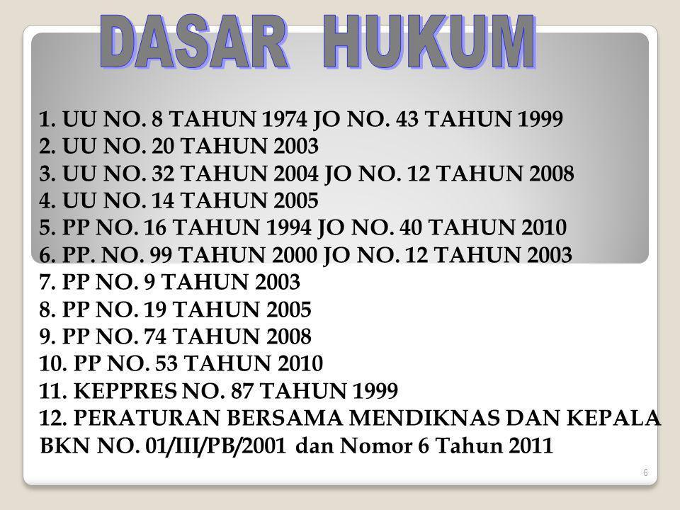 DASAR HUKUM 1. UU NO. 8 TAHUN 1974 JO NO. 43 TAHUN 1999. 2. UU NO. 20 TAHUN 2003. 3. UU NO. 32 TAHUN 2004 JO NO. 12 TAHUN 2008.