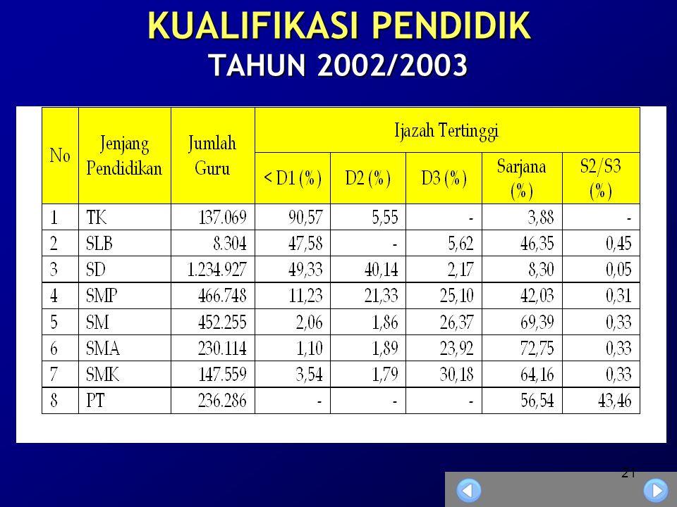 KUALIFIKASI PENDIDIK TAHUN 2002/2003