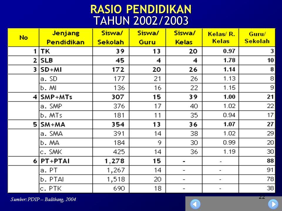 RASIO PENDIDIKAN TAHUN 2002/2003